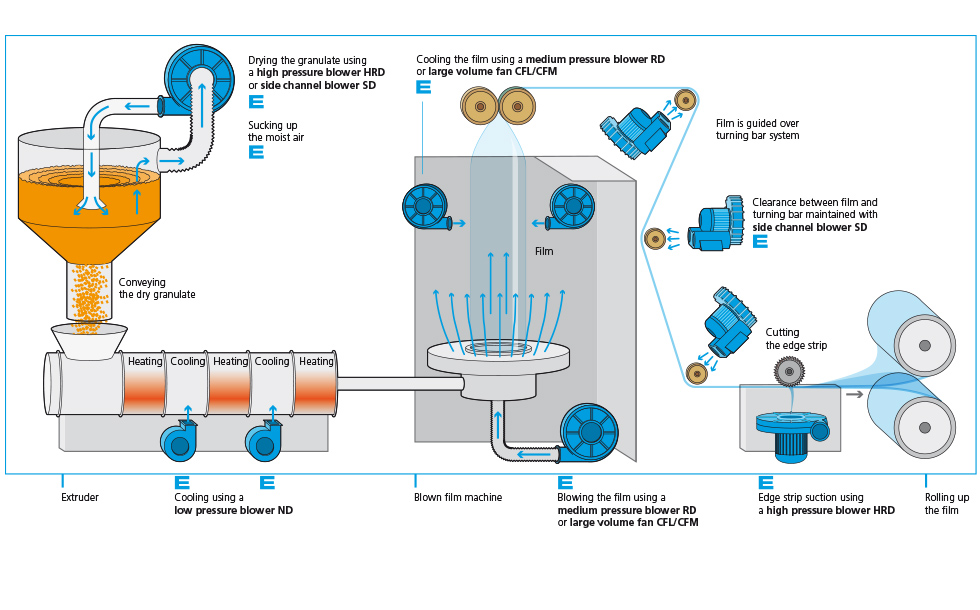 Product-processing
